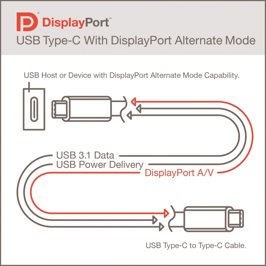 All about USB Type-C
